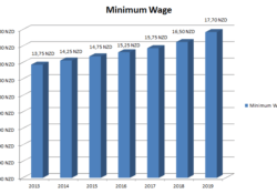 Minimum Wage New Zealand