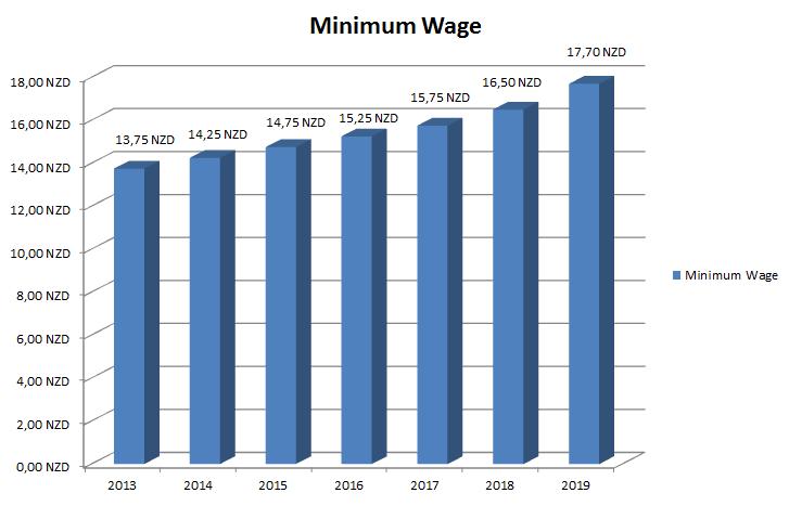 Minimum Wage New Zealand