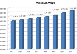 Minimum Wage 2020 in New Zealand