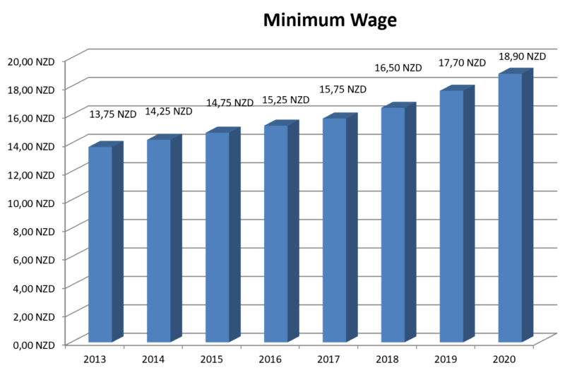 Minimum Wage 2020 in New Zealand