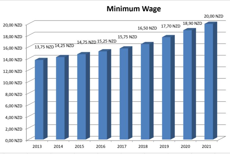 Minimum Wage Newzealand 2021